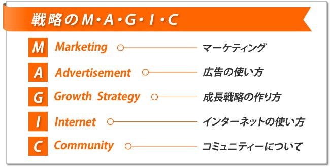 戦略のMAGIC理論
